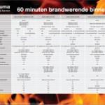 Brandwerende deur-kozijncombinaties Theuma