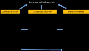 Analysemodel voor vluchtveiligheid